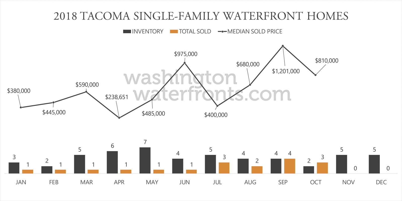 Tacoma Waterfront Inventory