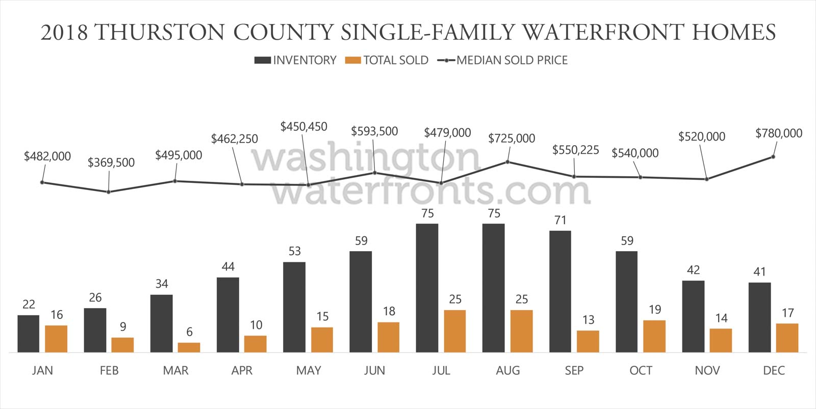 Thurston County Waterfront Inventory