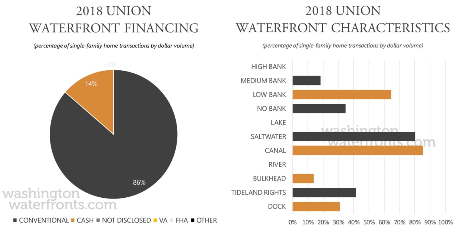 Union Financing and Waterfront Type