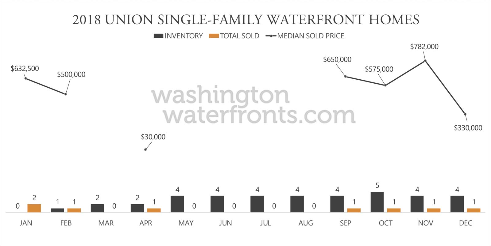 Union Waterfront Inventory