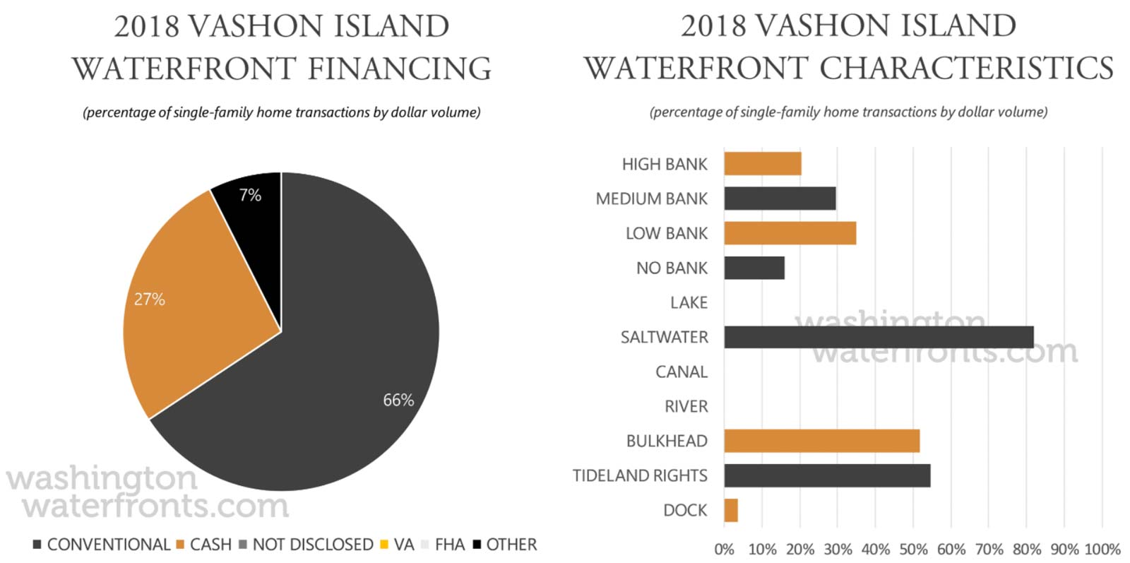 Vashon Island Financing and Waterfront Type