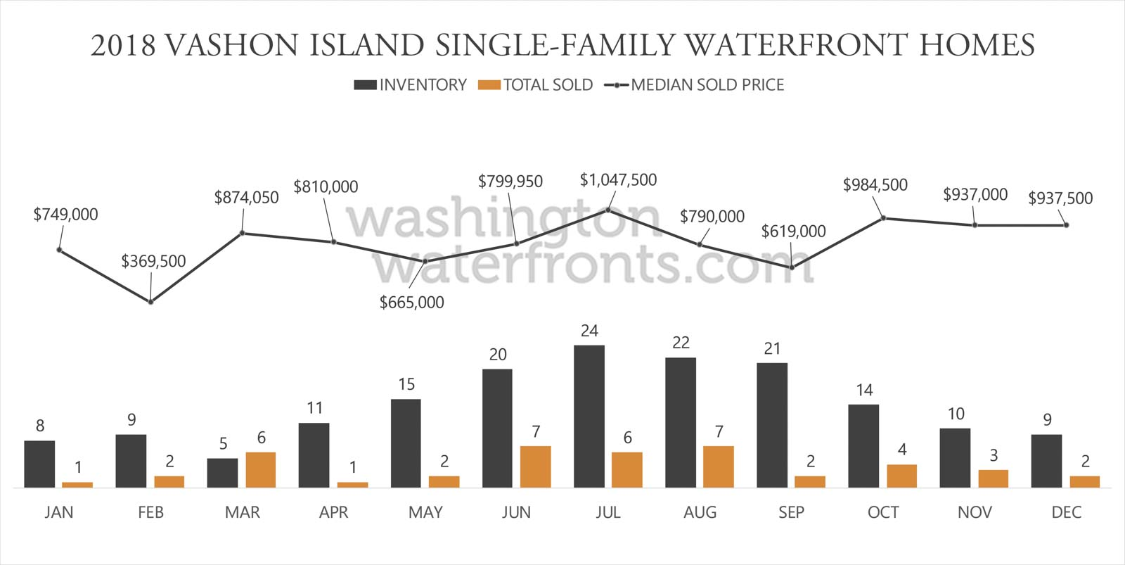 Vashon Island Waterfront Inventory