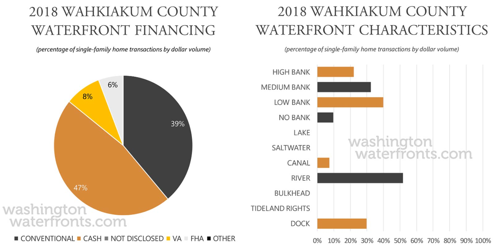 Wahkiakum County Financing and Waterfront Type