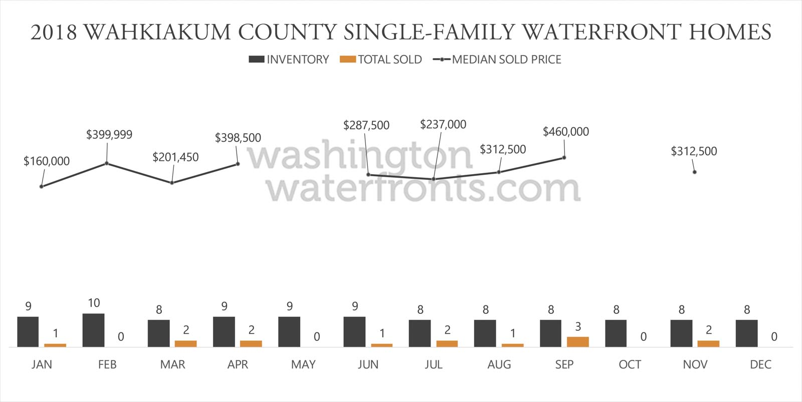 Wahkiakum County Waterfront Inventory