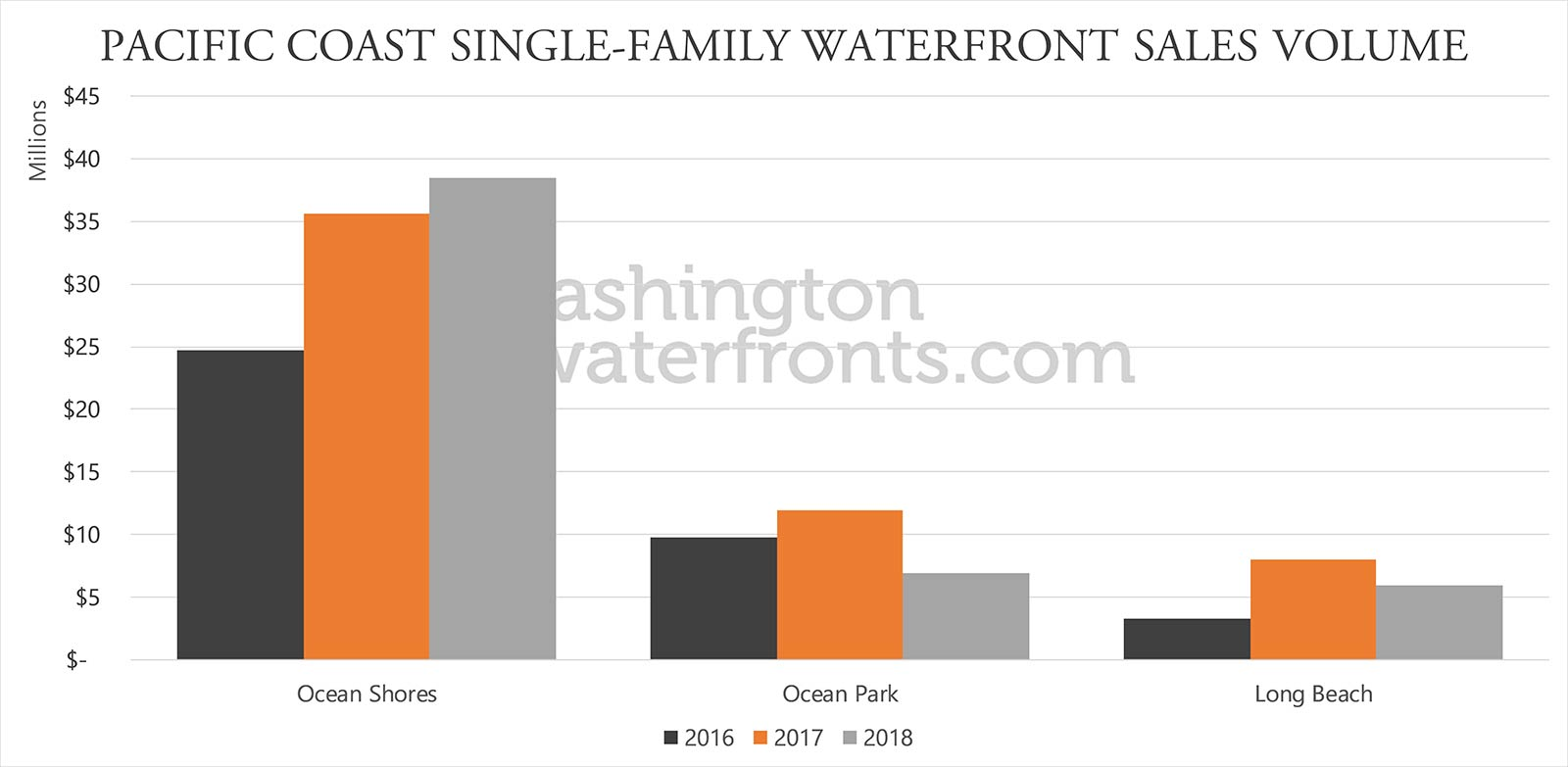 Washington Coast Waterfront Real Estate Statistics