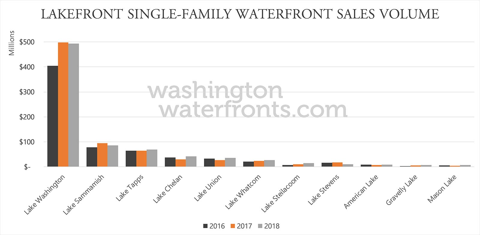 Washington State Lakefront Real Estate Statistics