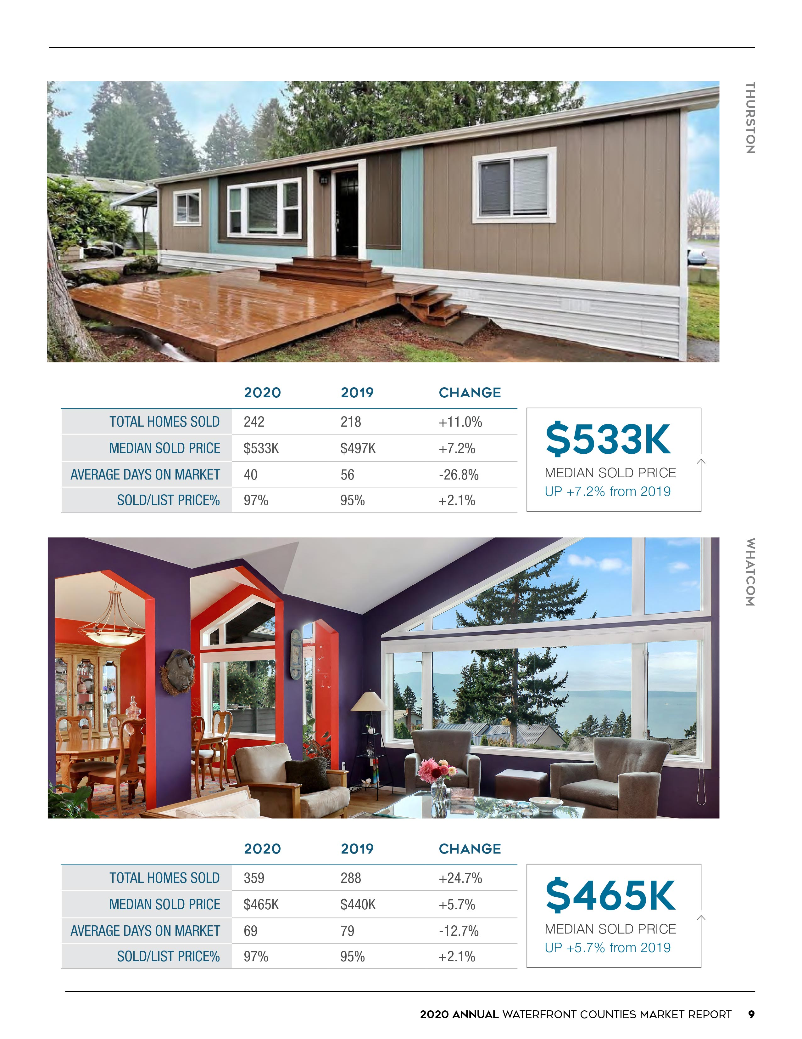 2020 Waterfront Market Update - Year in Review