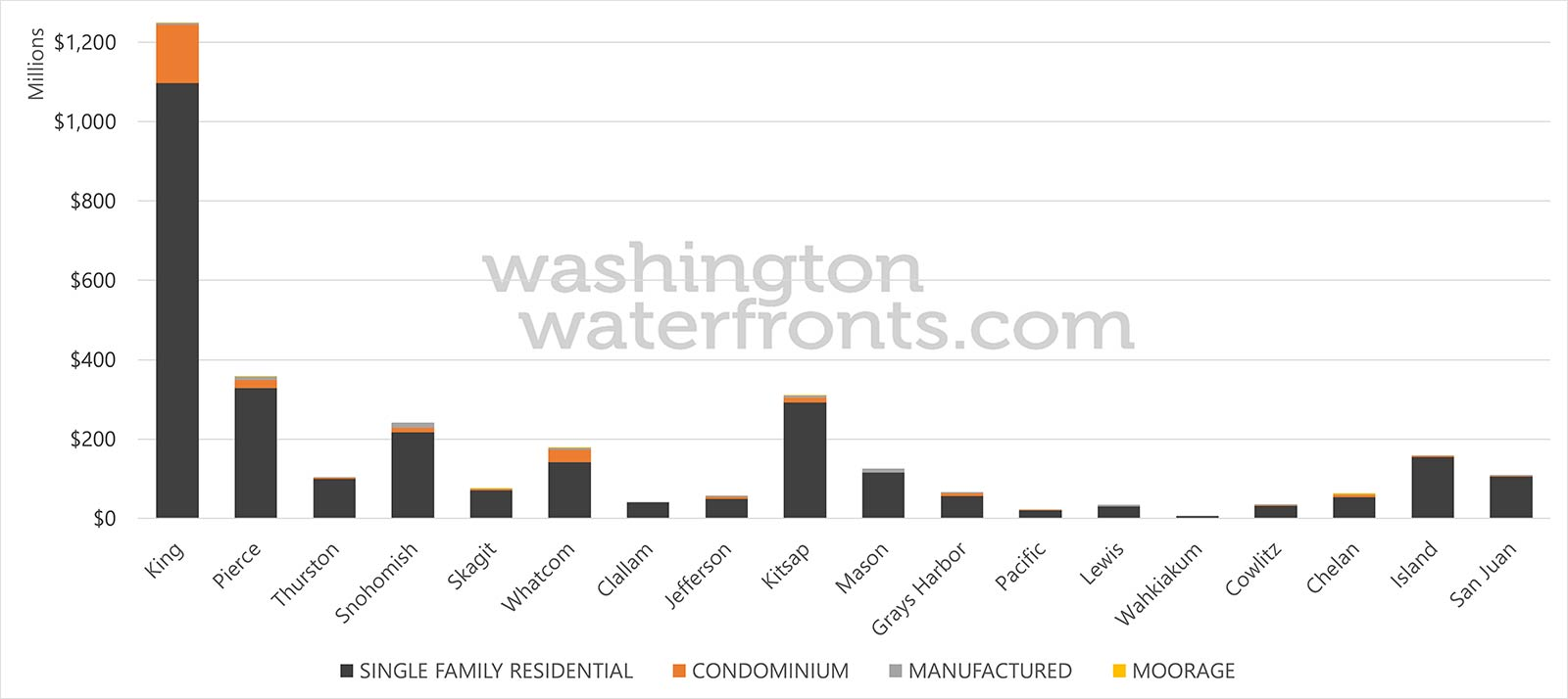 Washington State 2018 Waterfront Transaction by Property Type