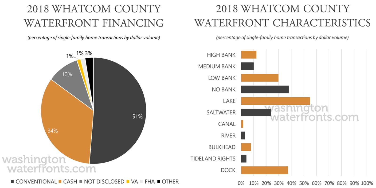 Whatcom County Financing and Waterfront Type