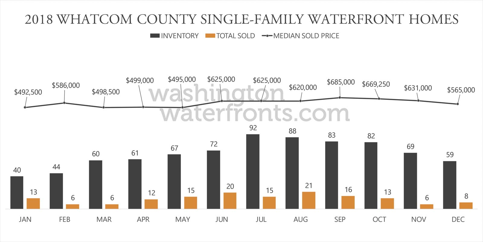 Whatcom County Waterfront Inventory