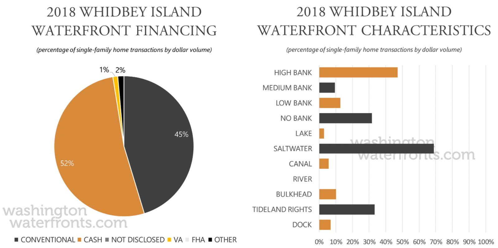 Whidbey Island Financing and Waterfront Type