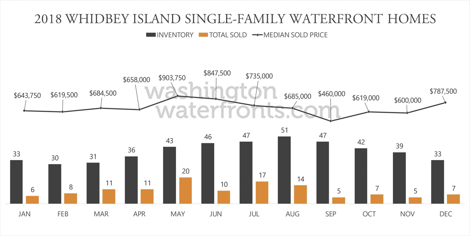 Whidbey Island Waterfront Inventory