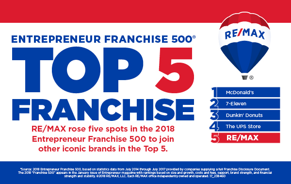 RE/MAX is ranked 5th among the 500 franchise companies included in the 2018 Entrepreneur Franchise 500® survey.