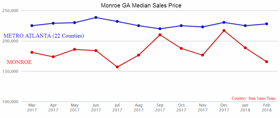 Monroe Real Estate Market