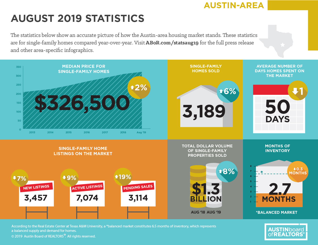 2019 Austin Real Estate Statistics