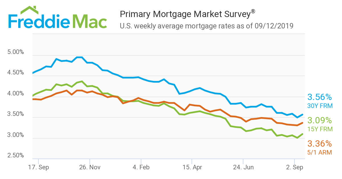 Mortgage Rates Chart