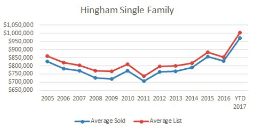 Hingham Real Estate Statistics