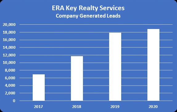 ERA Key Sales Leads