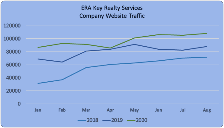 ERA Key Website Traffic
