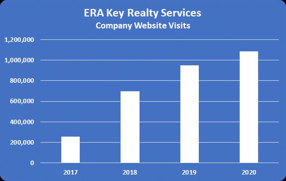 ERA Key Website Traffic