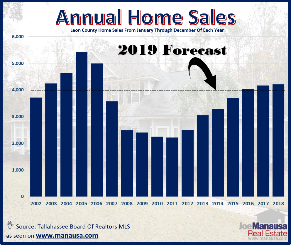 2019 home sales will end up among the top eight best years ever for the number of homes sold in Tallahassee