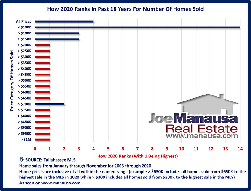 How Does 2020 Rank For Home Sales In Tallahassee
