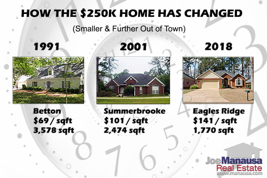 In the early to mid 1990s, the average size of a $250K home was roughly 3,500 square feet. This year, that average is down 1,919 square feet, meaning today's $250K home is about 45% smaller than the ones you could buy 25 years ago