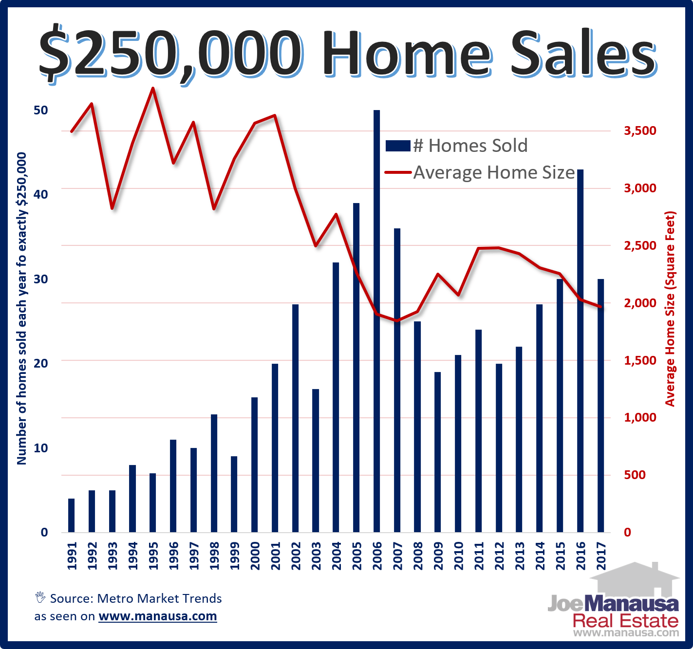 250K Home Sales in Tallahassee, Florida