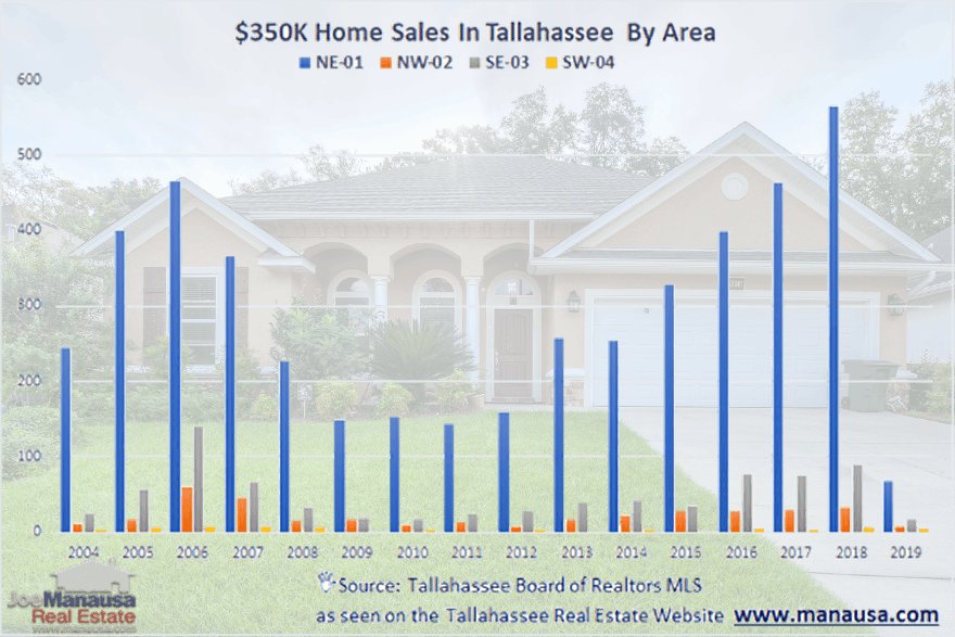 $350K Home For Sale In Tallahassee, Florida and report of past home sales