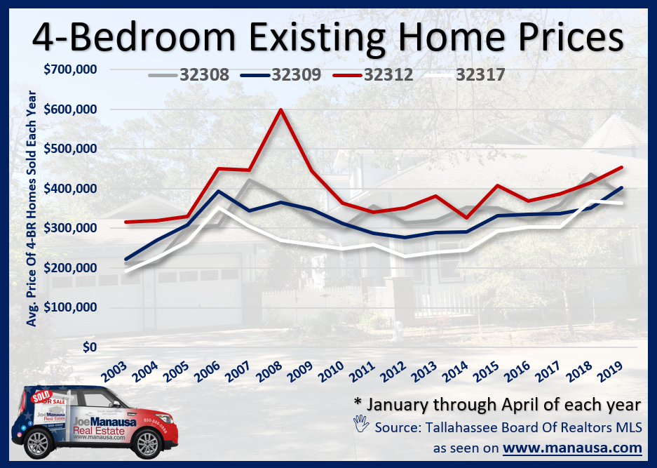 Graph of four-bedroom home prices in NE Tallahassee