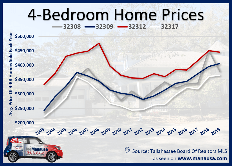 Four-Bedroom Home Prices In Tallahassee, FL