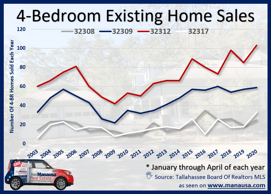 Graph of the number of four-bedroom homes sold in Tallahassee