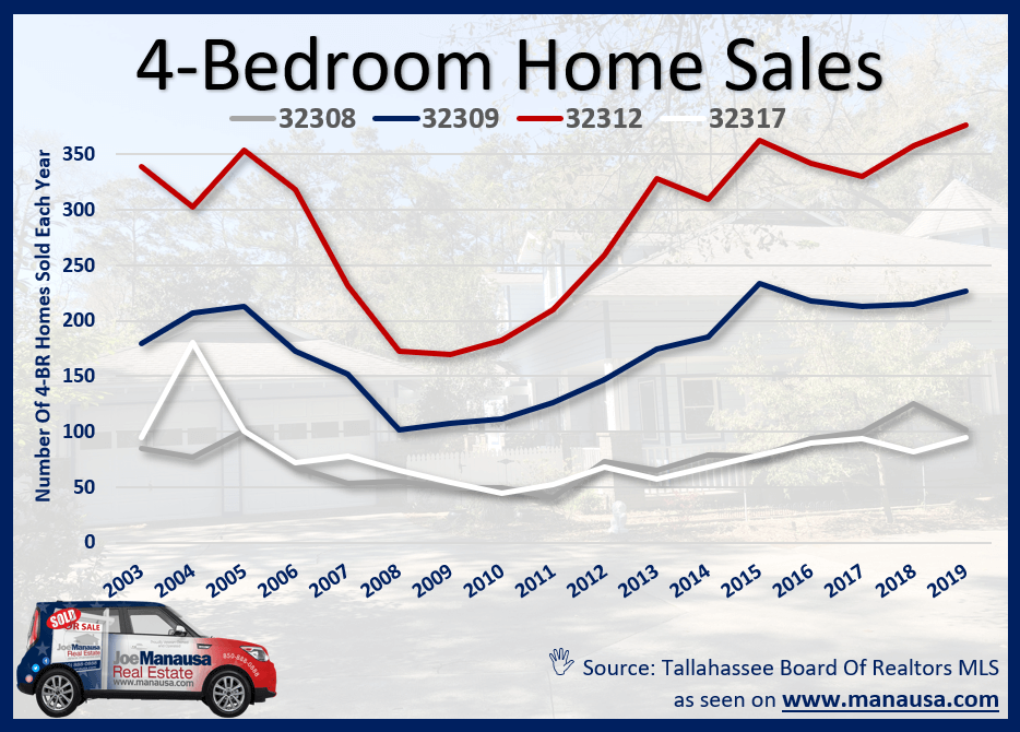 Four-Bedroom Home Sales in Tallahassee, FL