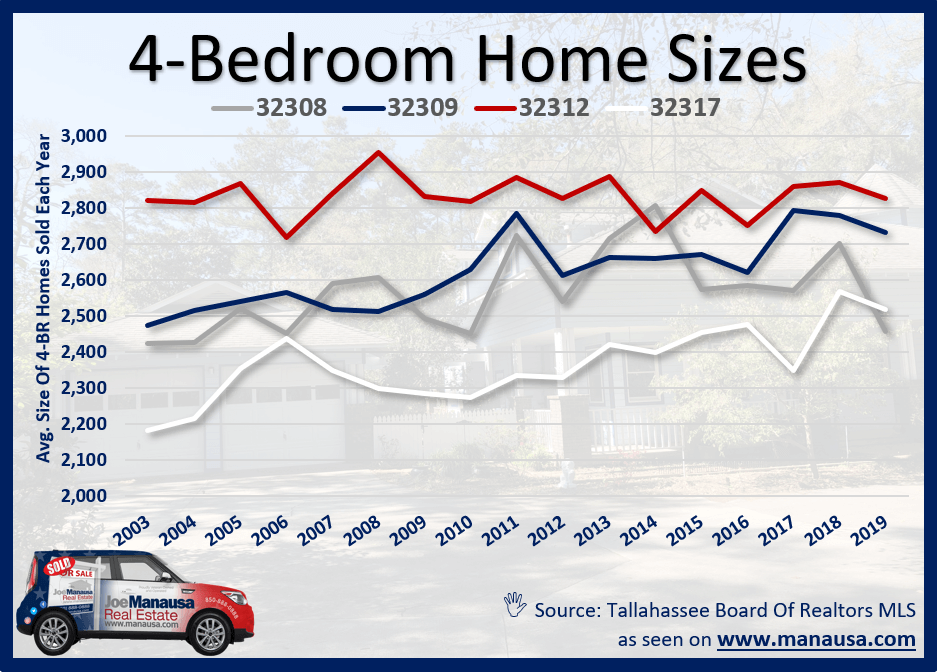 Four-Bedroom Home Sizes In Tallahassee, FL