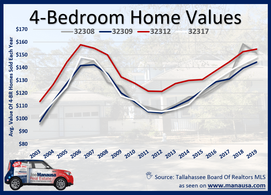 Four-Bedroom Home Values In Tallahassee, FL