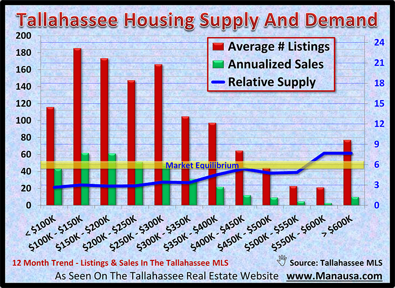 Tallahassee Housing Supply And Demand November 2020