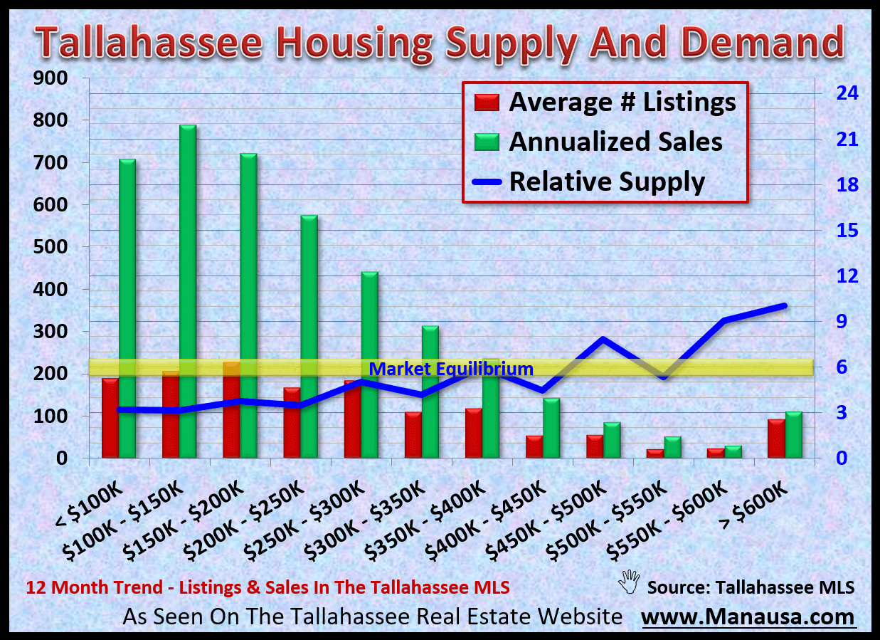 Supply of homes for sale in Tallahassee relative to the current rate of demand
