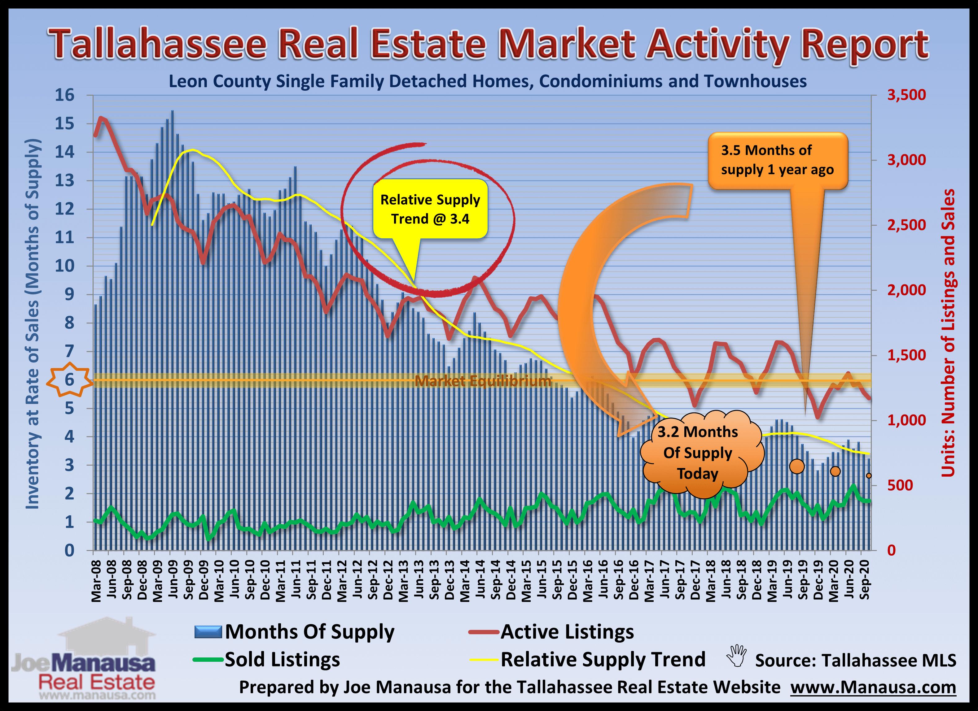 Housing Market Activity November 2020