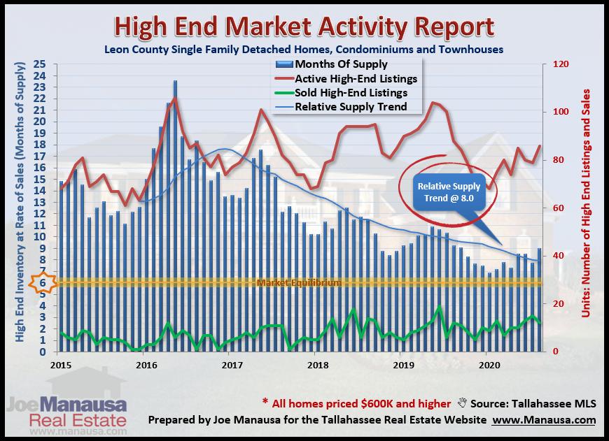 Luxury Homes Market September 2020