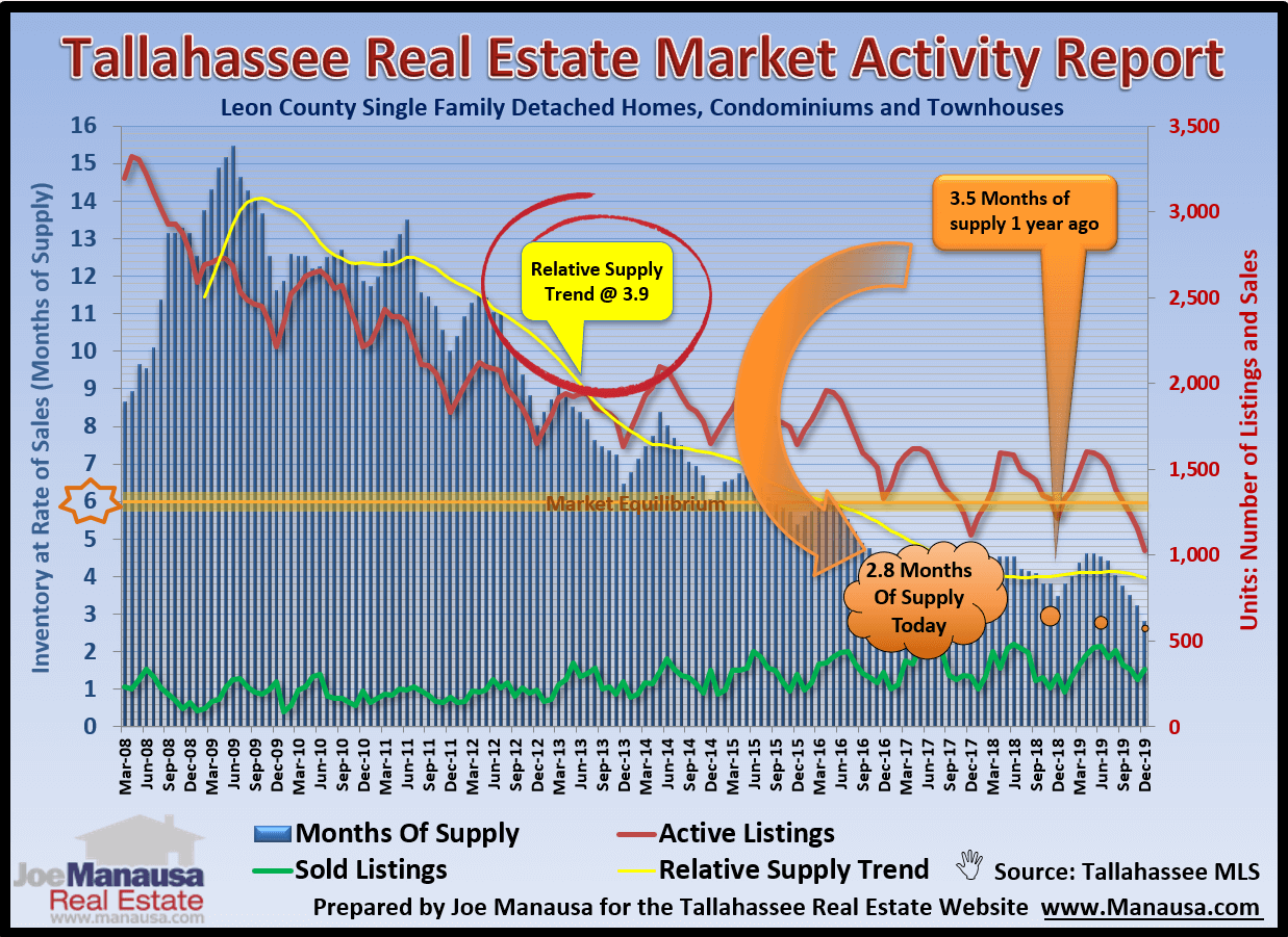 The relative supply of homes for sale in Tallahassee is far too low for demand