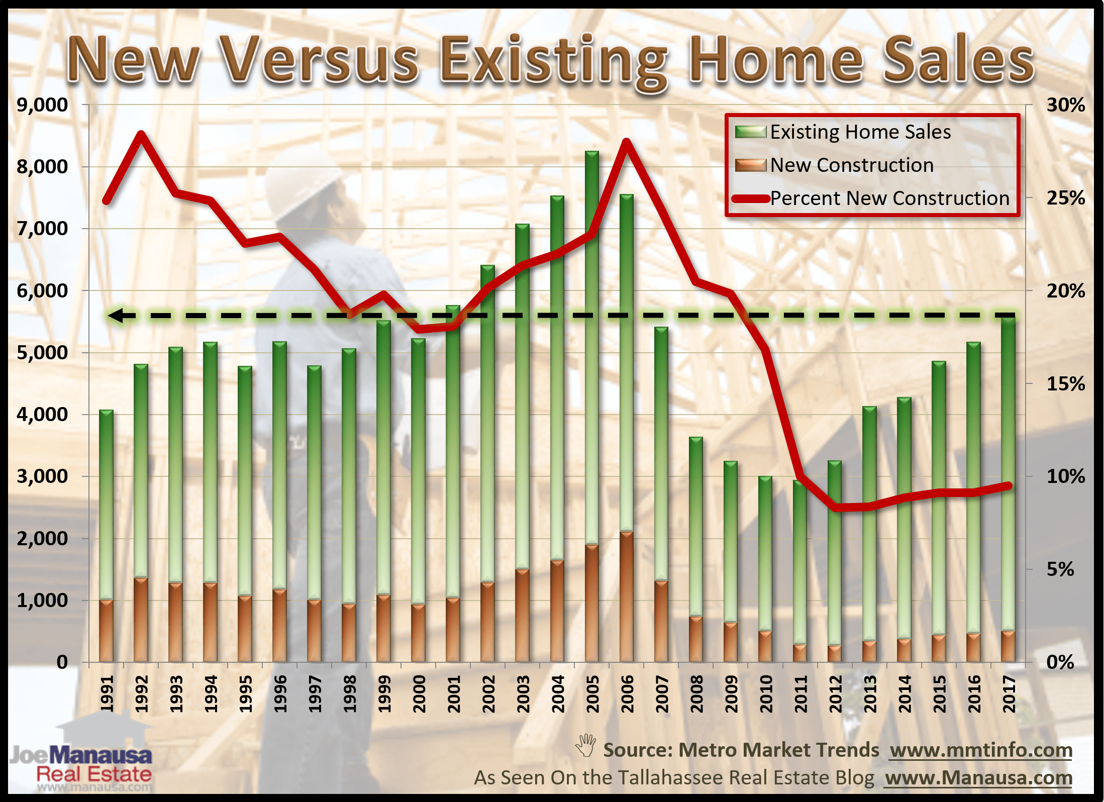 New construction represented 9% of all homes sold in 2017, up about a percent from the year prior and the best