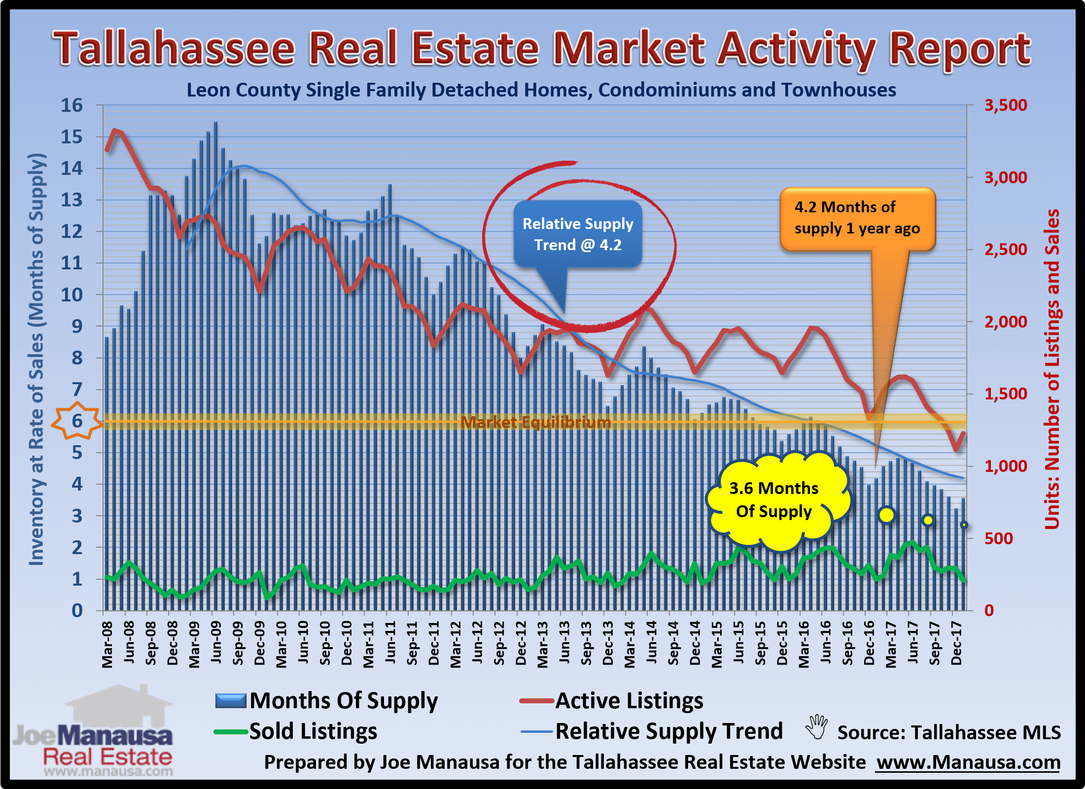the graph that I examine most often of the hundreds that I create to monitor the Tallahassee real estate market