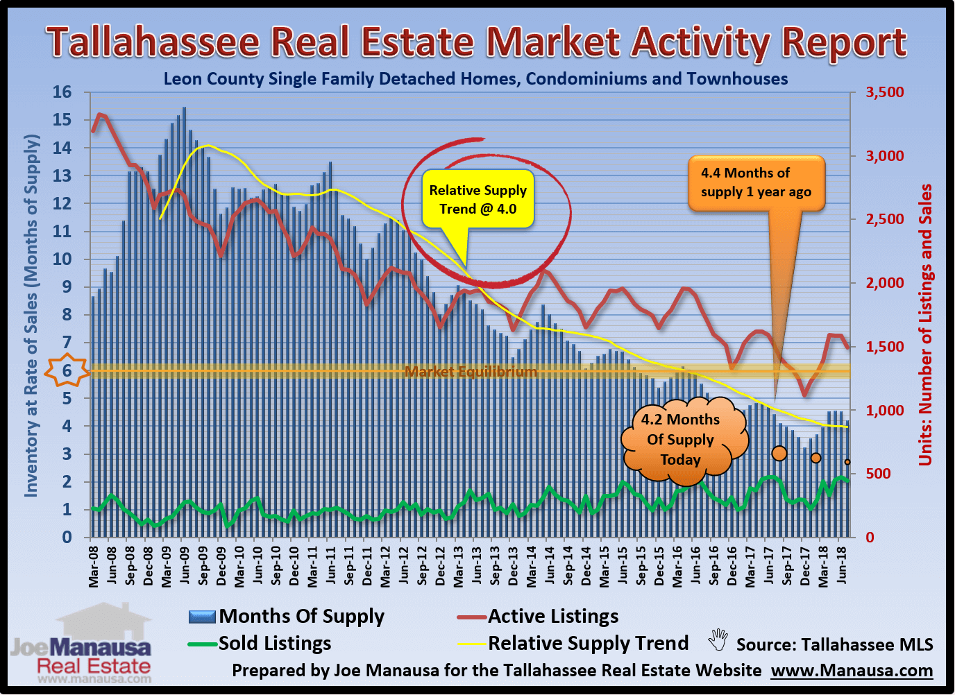If inventories are on the rise, and demand is beginning to fall, then we know that further production of new homes is going to created another housing bubble in the Tallahassee real estate market