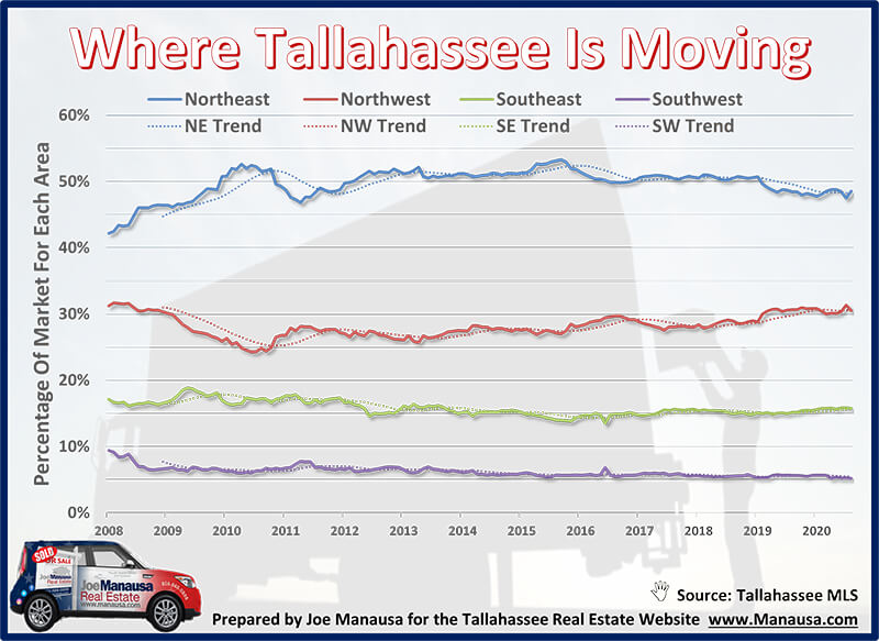 Where Is Tallahassee Moving November 2020?