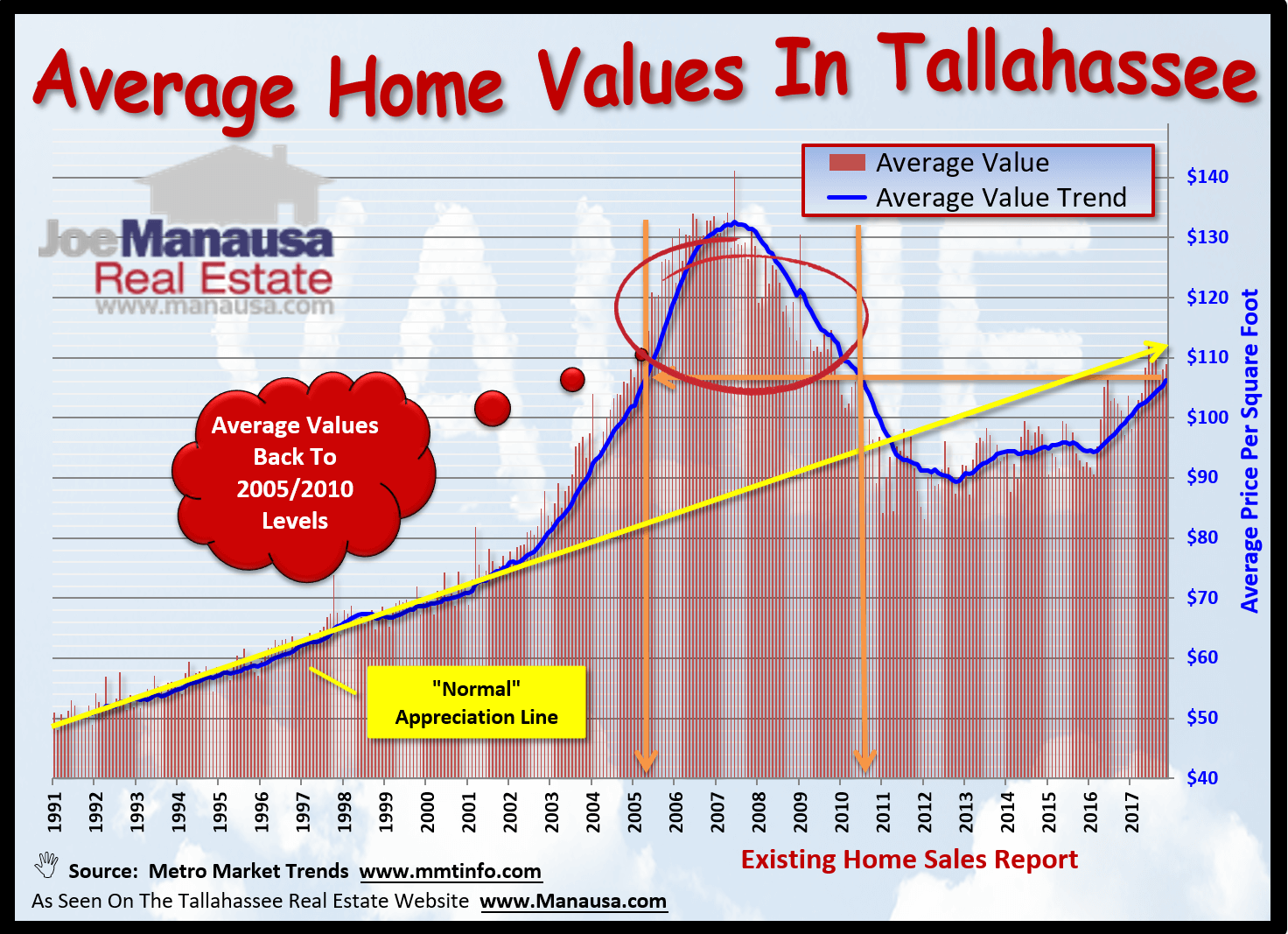 Average Home Values In Tallahassee, Florida