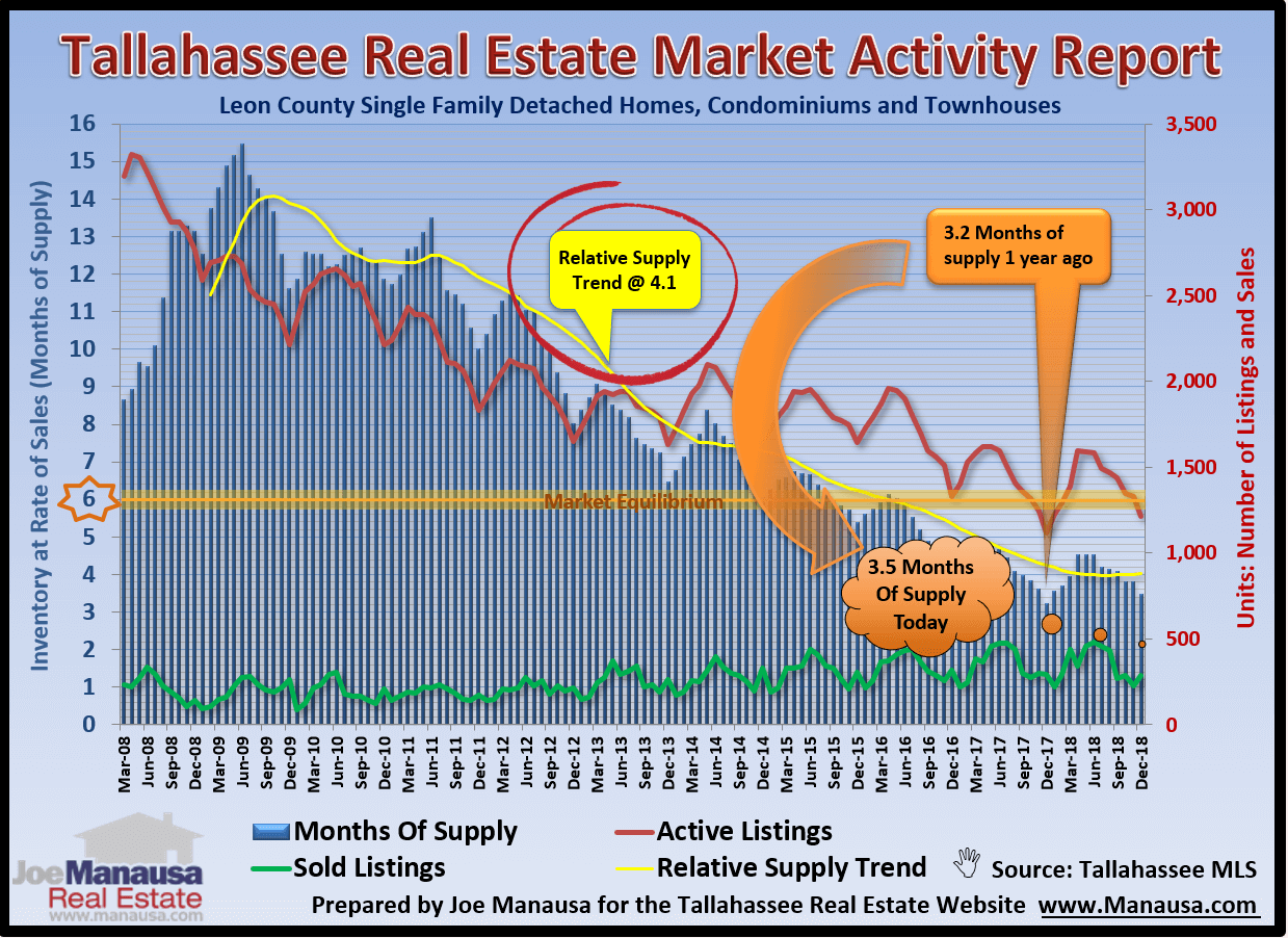 Supply and demand for homes in Tallahassee 2019
