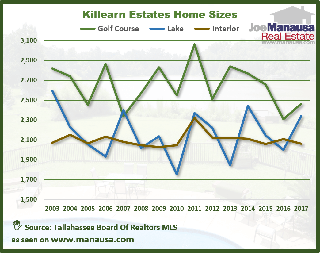 Home sizes by frontage type in Killearn Estates Tallahassee, FL 32309
