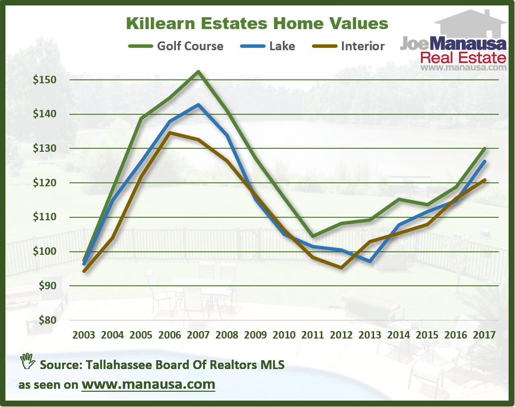 Currently, the average value of a home sold in Killearn Estates is $126 per square foot