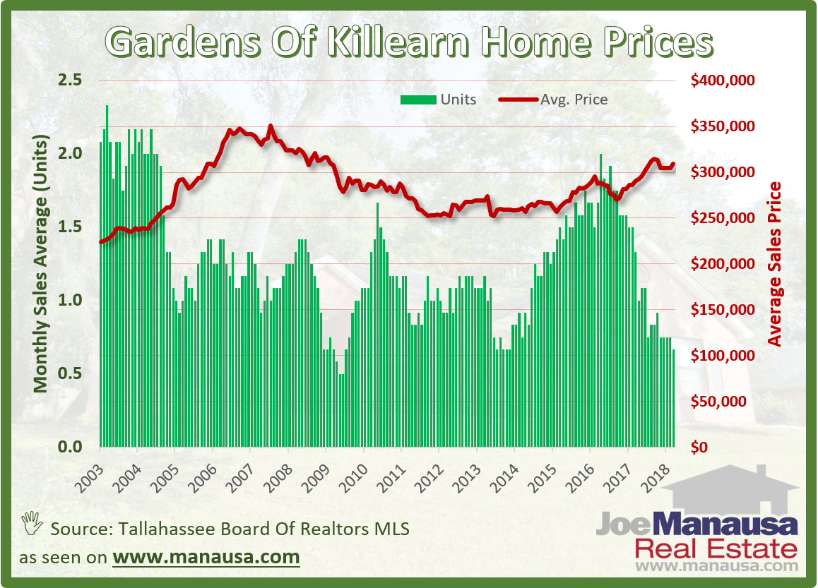 The Gardens of Killearn Home Prices In Tallahassee, Florida