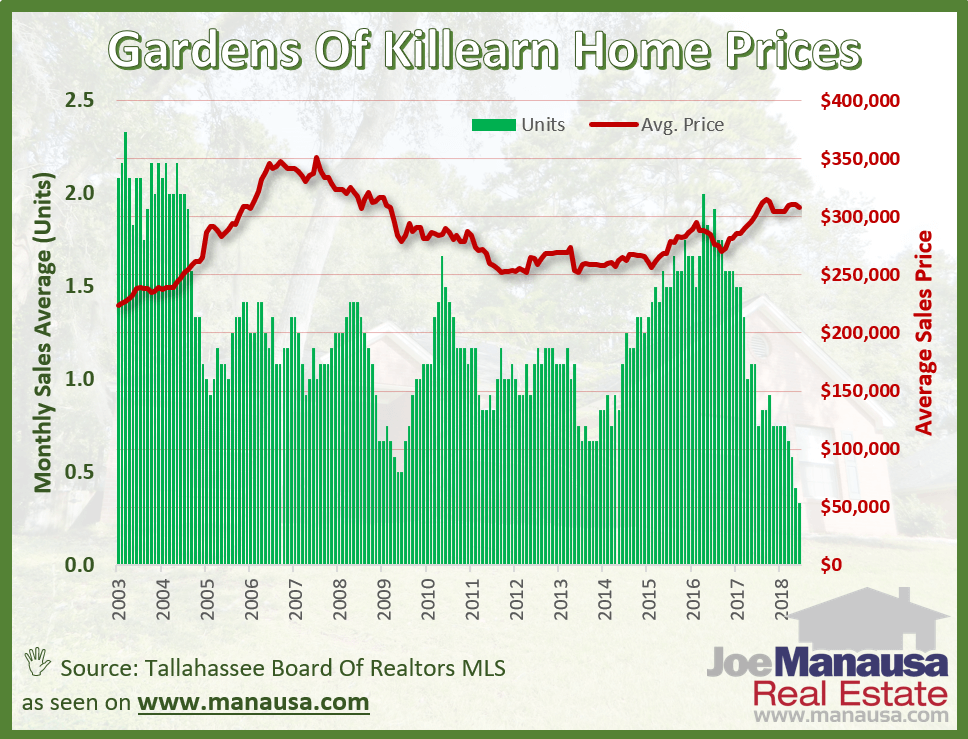 Home sales activity has slowed greatly in the Gardens of Killearn, but the rate is very normal for a neighborhood of this size.